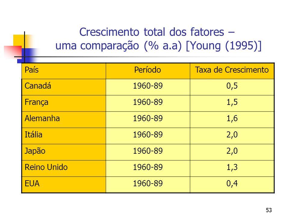 Crescimento total dos fatores – uma comparação (% a.a) [Young (1995)]